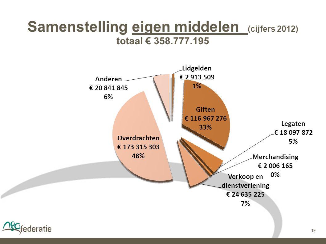 19 Samenstelling eigen middelen (cijfers 2012) totaal € 358.777.195