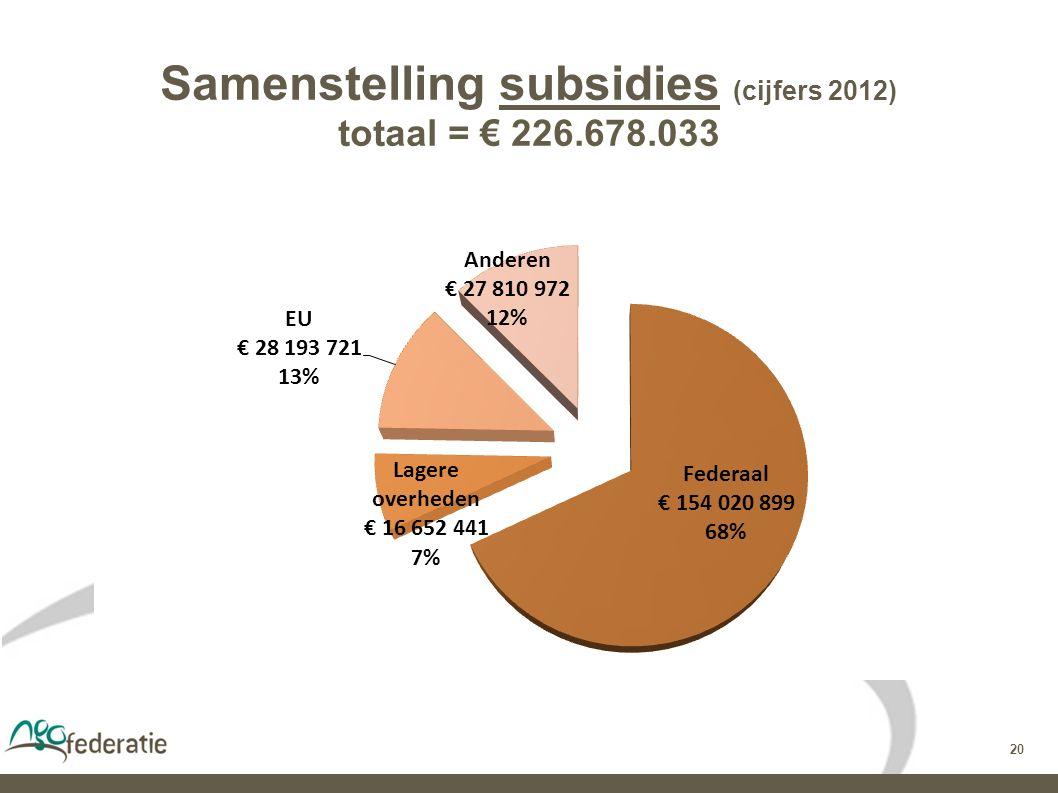 20 Samenstelling subsidies (cijfers 2012) totaal = € 226.678.033