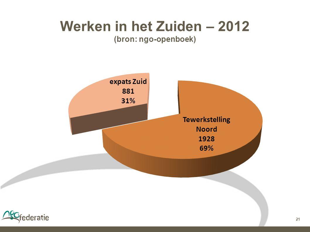 21 Werken in het Zuiden – 2012 (bron: ngo-openboek)