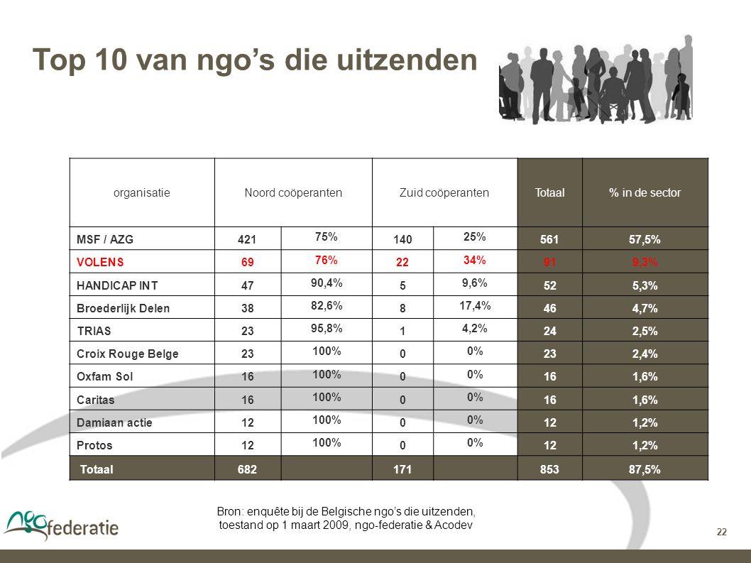 22 Top 10 van ngo's die uitzenden Bron: enquête bij de Belgische ngo's die uitzenden, toestand op 1 maart 2009, ngo-federatie & Acodev organisatieNoord coöperantenZuid coöperantenTotaal% in de sector MSF / AZG421 75% 140 25% 56157,5% VOLENS69 76% 22 34% 919,3% HANDICAP INT47 90,4% 5 9,6% 525,3% Broederlijk Delen38 82,6% 8 17,4% 464,7% TRIAS23 95,8% 1 4,2% 242,5% Croix Rouge Belge23 100% 0 0% 232,4% Oxfam Sol16 100% 0 0% 161,6% Caritas16 100% 0 0% 161,6% Damiaan actie12 100% 0 0% 121,2% Protos12 100% 0 0% 121,2% Totaal68217185387,5%
