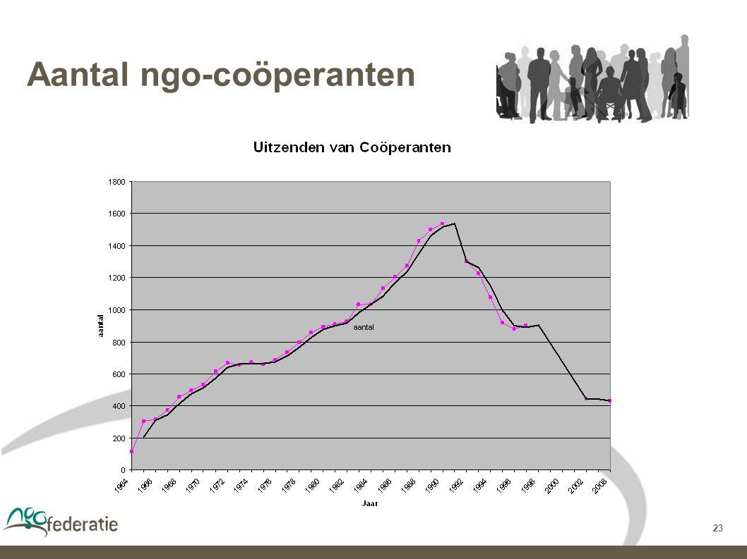 23 Aantal ngo-coöperanten