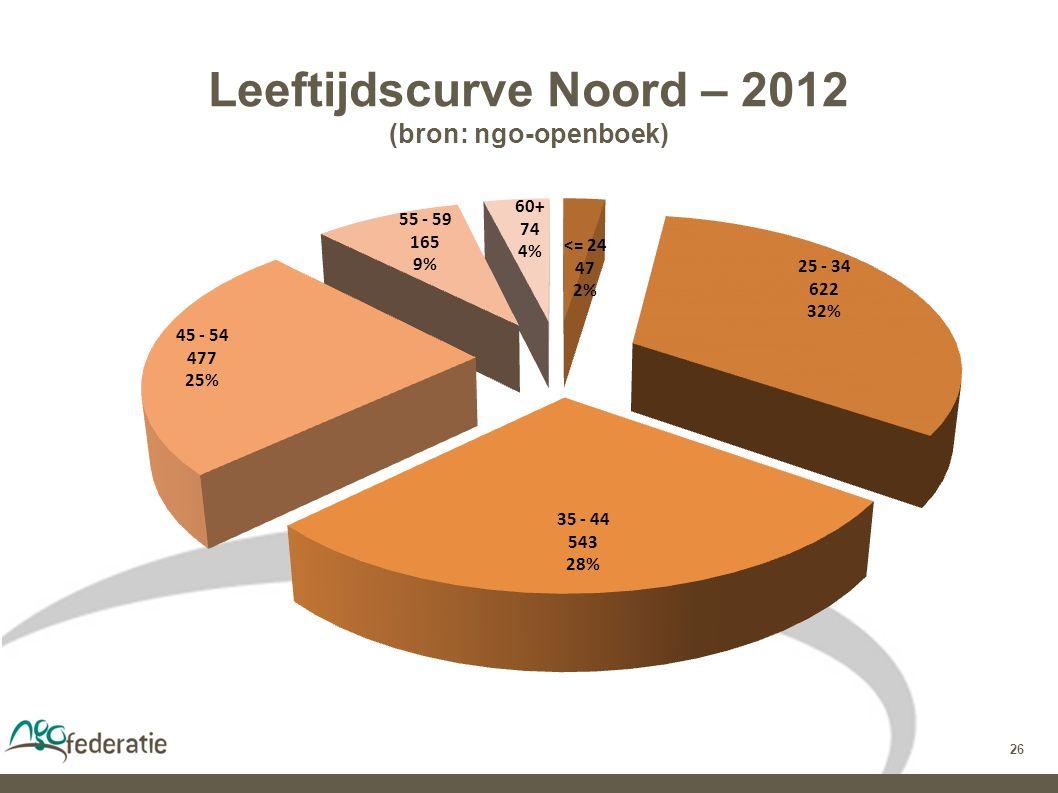26 Leeftijdscurve Noord – 2012 (bron: ngo-openboek)