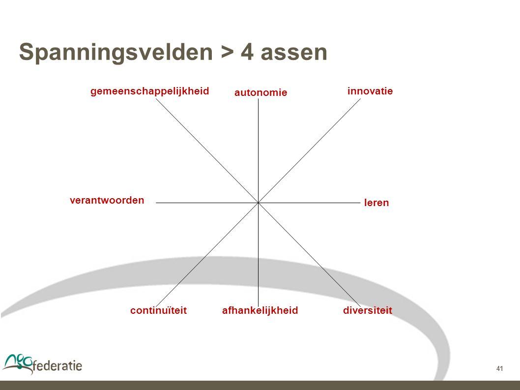 41 Spanningsvelden > 4 assen gemeenschappelijkheid diversiteit autonomie innovatie leren afhankelijkheidcontinuïteit verantwoorden