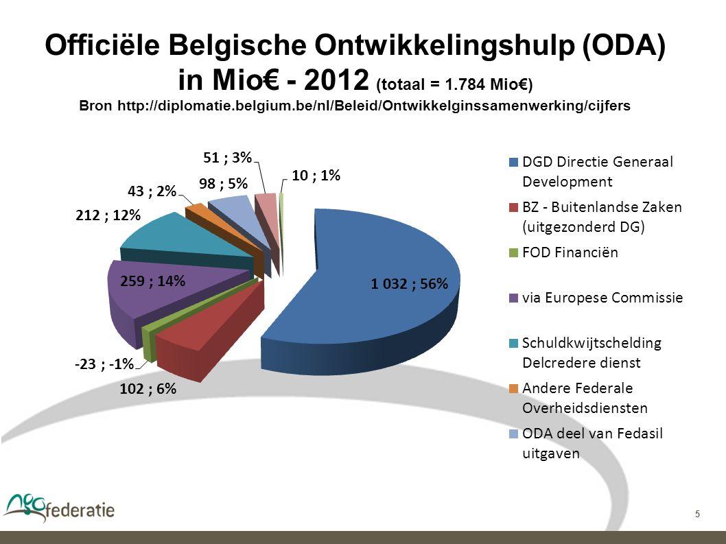 5 Officiële Belgische Ontwikkelingshulp (ODA) in Mio€ - 2012 (totaal = 1.784 Mio€) Bron http://diplomatie.belgium.be/nl/Beleid/Ontwikkelginssamenwerking/cijfers