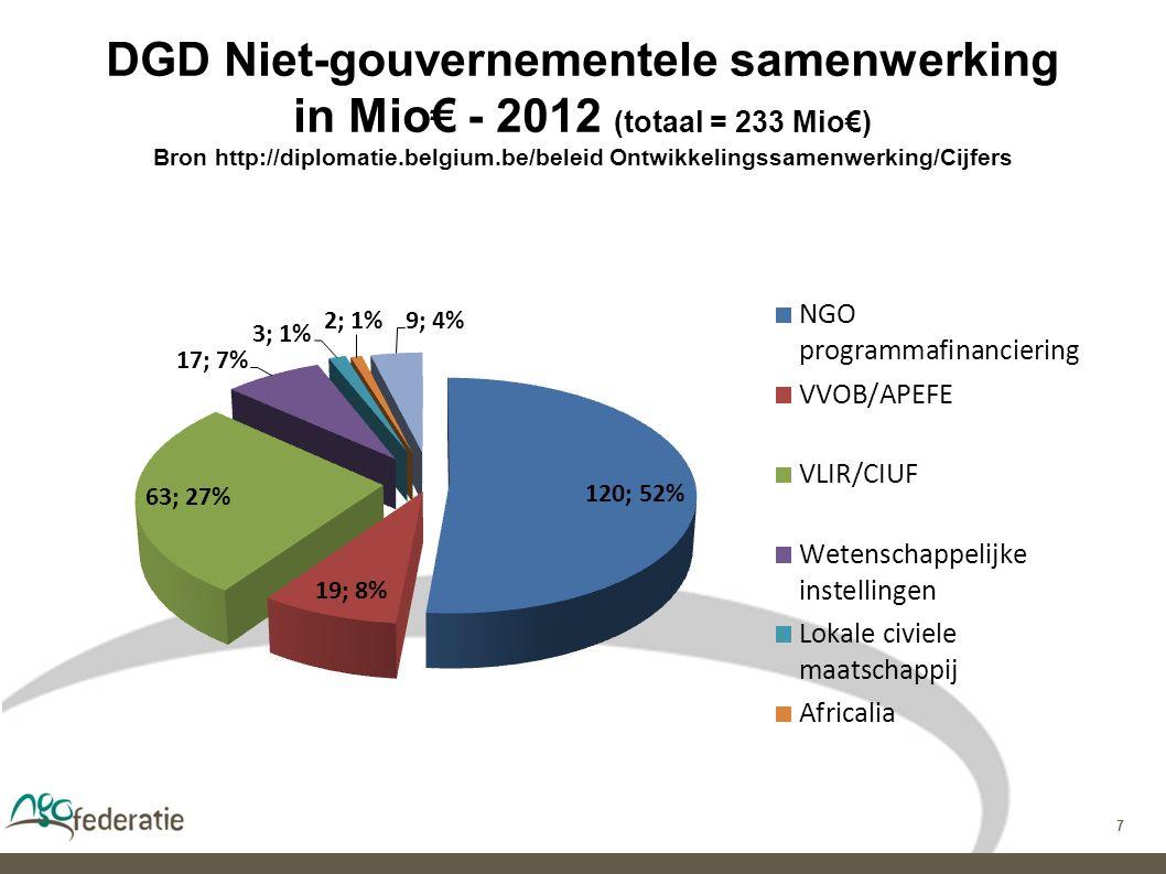7 DGD Niet-gouvernementele samenwerking in Mio€ - 2012 (totaal = 233 Mio€) Bron http://diplomatie.belgium.be/beleid Ontwikkelingssamenwerking/Cijfers