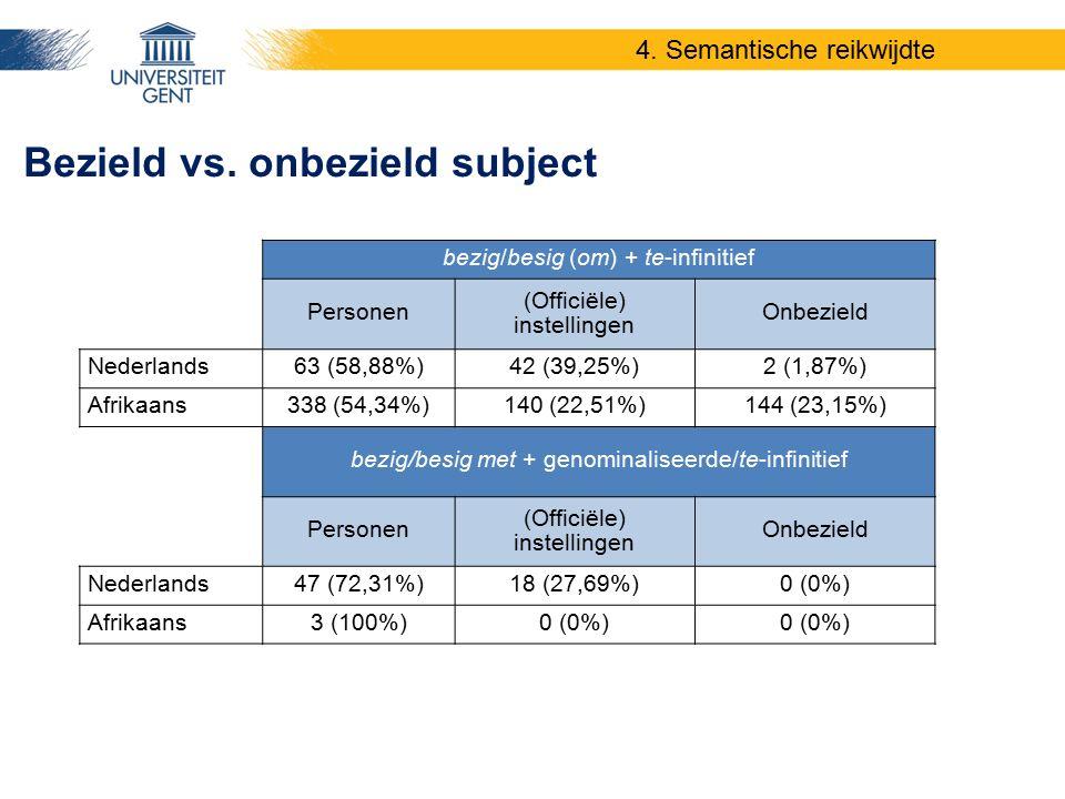 Bezield vs. onbezield subject 4. Semantische reikwijdte bezig/besig (om) + te-infinitief Personen (Officiële) instellingen Onbezield Nederlands63 (58,