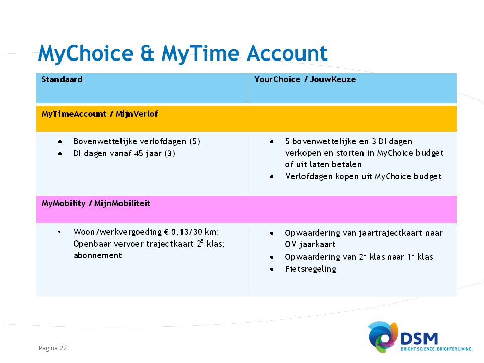 Pagina22 MyChoice & MyTime Account