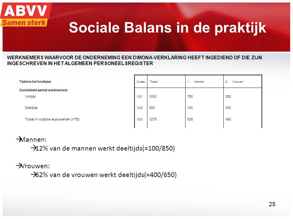 Sociale Balans in de praktijk  Mannen:  12% van de mannen werkt deeltijds(=100/850)  Vrouwen:  62% van de vrouwen werkt deeltijds(=400/650) Tijdens het boekjaar CodesTotaal1.