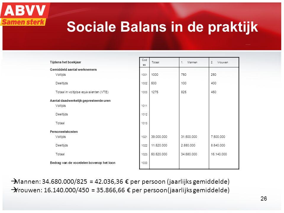 Sociale Balans in de praktijk  Mannen: 34.680.000/825 = 42.036,36 € per persoon (jaarlijks gemiddelde)  Vrouwen: 16.140.000/450 = 35.866,66 € per persoon(jaarlijks gemiddelde) Tijdens het boekjaar Cod es Totaal1.