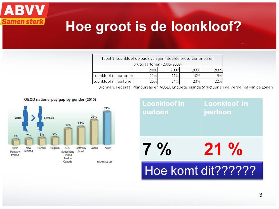 Hoe groot is de loonkloof? Loonkloof in uurloon Loonkloof in jaarloon 7 %21 % Hoe komt dit?????? 3