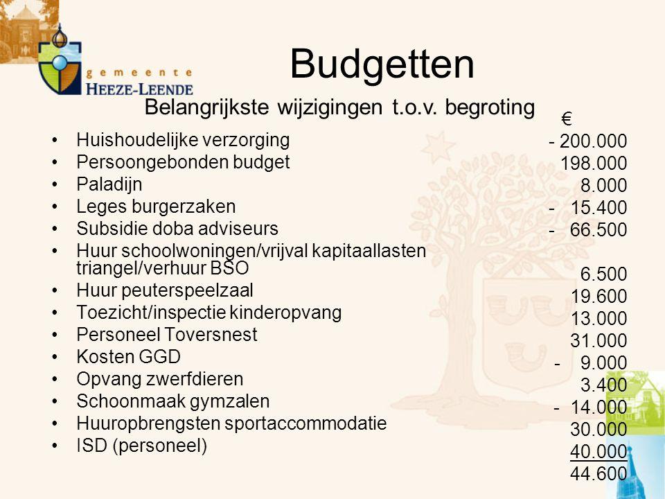 Budgetten Huishoudelijke verzorging Persoongebonden budget Paladijn Leges burgerzaken Subsidie doba adviseurs Huur schoolwoningen/vrijval kapitaallast