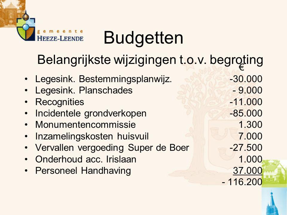 Budgetten Legesink. Bestemmingsplanwijz. Legesink.