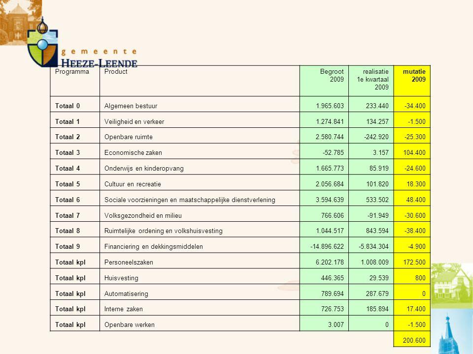 ProgrammaProductBegroot 2009 realisatie 1e kwartaal 2009 mutatie 2009 Totaal 0Algemeen bestuur1.965.603233.440-34.400 Totaal 1Veiligheid en verkeer1.2