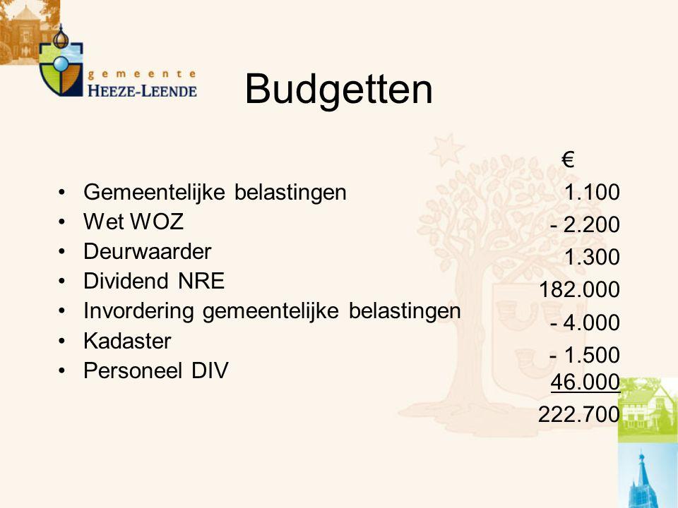 Budgetten Gemeentelijke belastingen Wet WOZ Deurwaarder Dividend NRE Invordering gemeentelijke belastingen Kadaster Personeel DIV € 1.100 - 2.200 1.300 182.000 - 4.000 - 1.500 46.000 222.700