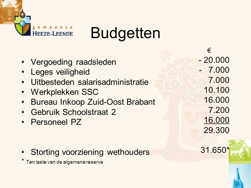 Budgetten Vergoeding raadsleden Leges veiligheid Uitbesteden salarisadministratie Werkplekken SSC Bureau Inkoop Zuid-Oost Brabant Gebruik Schoolstraat 2 Personeel PZ Storting voorziening wethouders * Ten laste van de algemene reserve € - 20.000 -7.000 7.000 10.100 16.000 7.200 16.000 29.300 31.650*