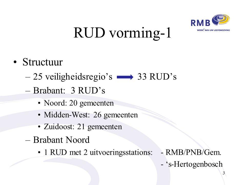 RUD vorming-1 Structuur –25 veiligheidsregio's 33 RUD's –Brabant: 3 RUD's Noord: 20 gemeenten Midden-West: 26 gemeenten Zuidoost: 21 gemeenten –Brabant Noord 1 RUD met 2 uitvoeringsstations: - RMB/PNB/Gem.