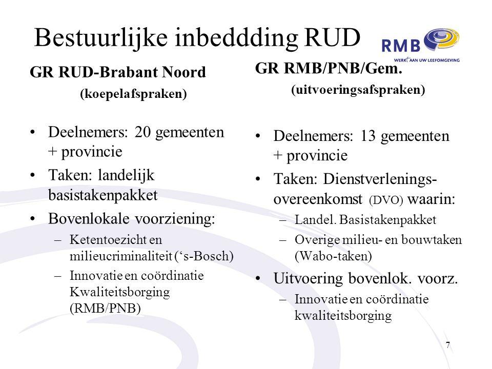 Bestuurlijke inbeddding RUD GR RUD-Brabant Noord (koepelafspraken) Deelnemers: 20 gemeenten + provincie Taken: landelijk basistakenpakket Bovenlokale voorziening: –Ketentoezicht en milieucriminaliteit ('s-Bosch) –Innovatie en coördinatie Kwaliteitsborging (RMB/PNB) GR RMB/PNB/Gem.