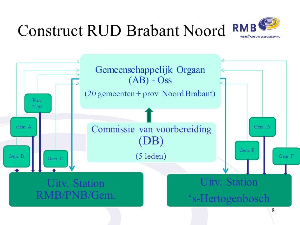Construct RUD Brabant Noord Gemeenschappelijk Orgaan (AB) - Oss (20 gemeenten + prov.