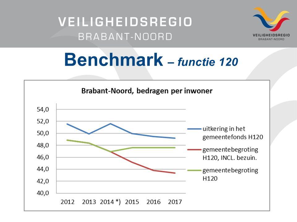 Benchmark – functie 120