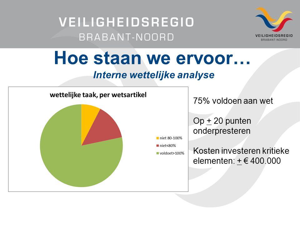 Hoe staan we ervoor… Interne wettelijke analyse 75% voldoen aan wet Op + 20 punten onderpresteren Kosten investeren kritieke elementen: + € 400.000