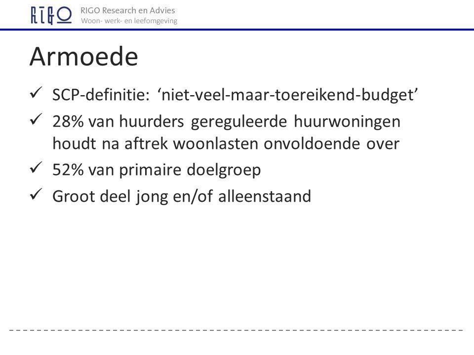 SCP-definitie: 'niet-veel-maar-toereikend-budget' 28% van huurders gereguleerde huurwoningen houdt na aftrek woonlasten onvoldoende over 52% van prima