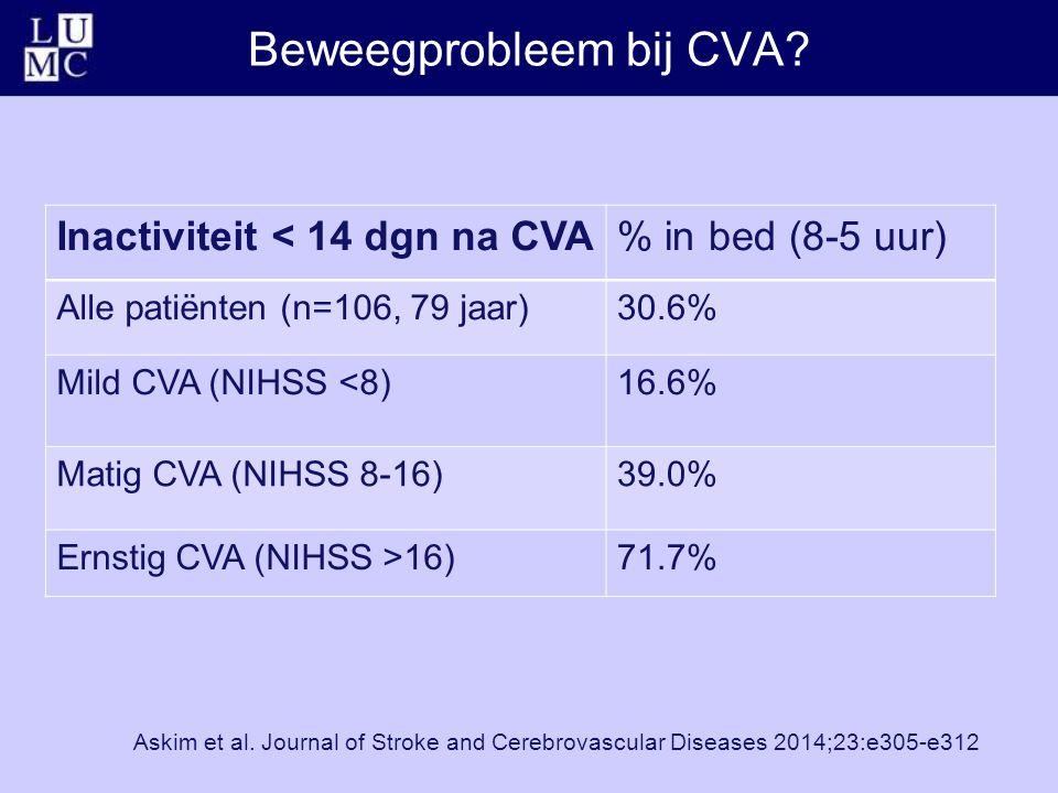 Beweegprobleem bij CVA? Inactiviteit < 14 dgn na CVA% in bed (8-5 uur) Alle patiënten (n=106, 79 jaar)30.6% Mild CVA (NIHSS <8)16.6% Matig CVA (NIHSS