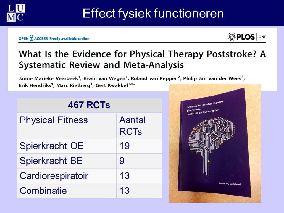 Effect fysiek functioneren 467 RCTs Physical FitnessAantal RCTs Spierkracht OE19 Spierkracht BE9 Cardiorespiratoir13 Combinatie13