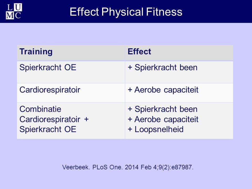 Effect Physical Fitness TrainingEffect Spierkracht OE+ Spierkracht been Cardiorespiratoir+ Aerobe capaciteit Combinatie Cardiorespiratoir + Spierkrach