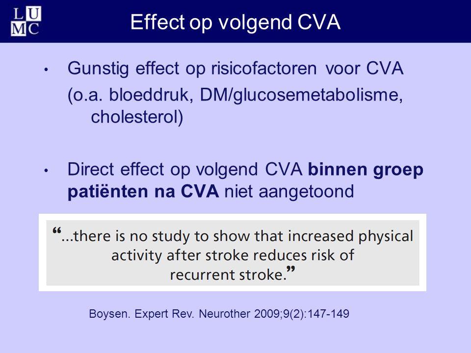 Effect op volgend CVA Boysen. Expert Rev. Neurother 2009;9(2):147-149 Gunstig effect op risicofactoren voor CVA (o.a. bloeddruk, DM/glucosemetabolisme