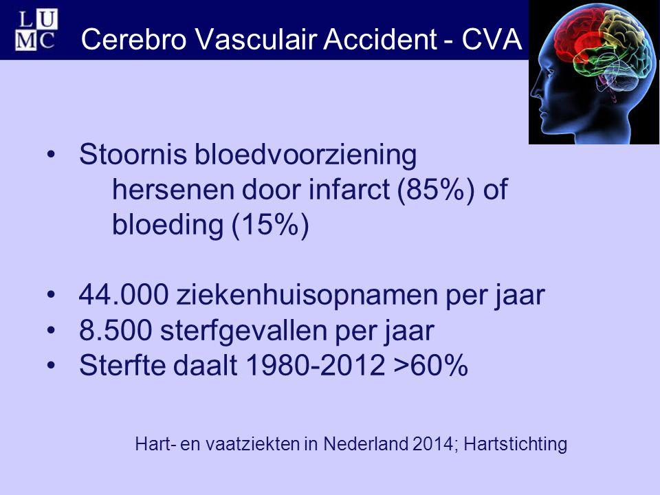 Cerebro Vasculair Accident - CVA Stoornis bloedvoorziening hersenen door infarct (85%) of bloeding (15%) 44.000 ziekenhuisopnamen per jaar 8.500 sterfgevallen per jaar Sterfte daalt 1980-2012 >60% Hart- en vaatziekten in Nederland 2014; Hartstichting