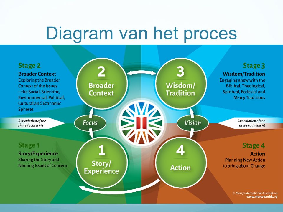 Diagram van het proces Anne can you insert the diagram…???