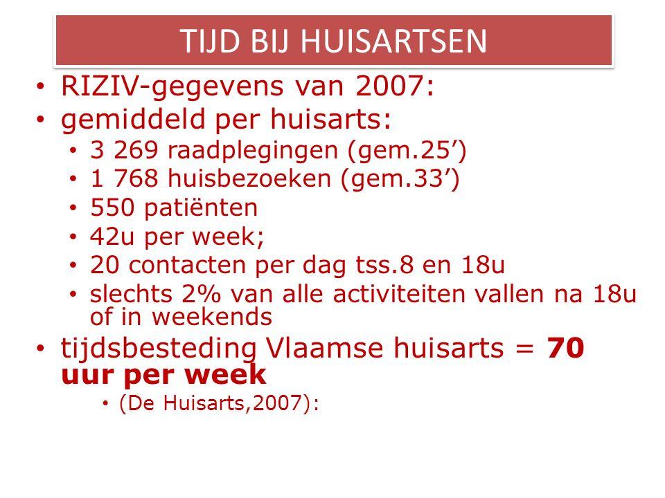 TIJD BIJ HUISARTSEN RIZIV-gegevens van 2007: gemiddeld per huisarts: 3 269 raadplegingen (gem.25') 1 768 huisbezoeken (gem.33') 550 patiënten 42u per week; 20 contacten per dag tss.8 en 18u slechts 2% van alle activiteiten vallen na 18u of in weekends tijdsbesteding Vlaamse huisarts = 70 uur per week (De Huisarts,2007):