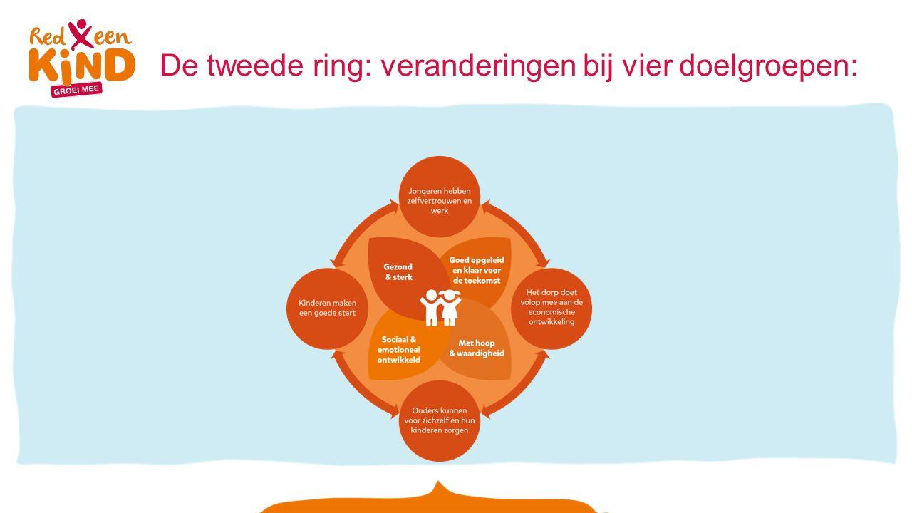 De tweede ring: veranderingen bij vier doelgroepen: