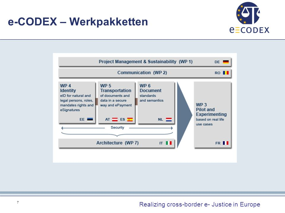 e-CODEX – Werkpakketten 7 Realizing cross-border e- Justice in Europe