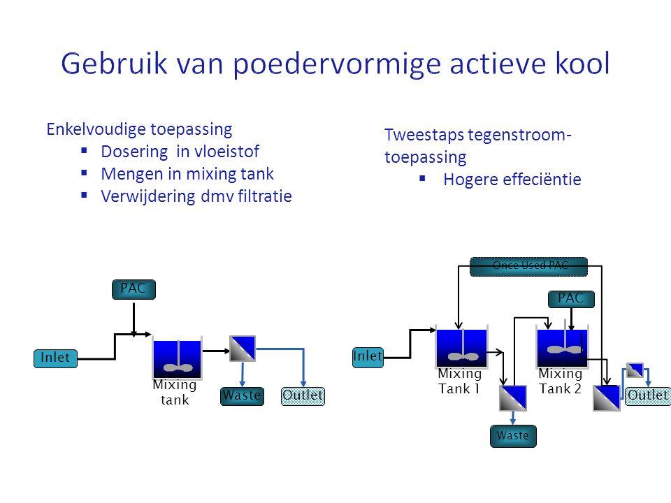 Once Used PAC Mixing tank Inlet Outlet Waste PAC Mixing Tank 1 Inlet Outlet PAC Waste Mixing Tank 2 Enkelvoudige toepassing  Dosering in vloeistof 