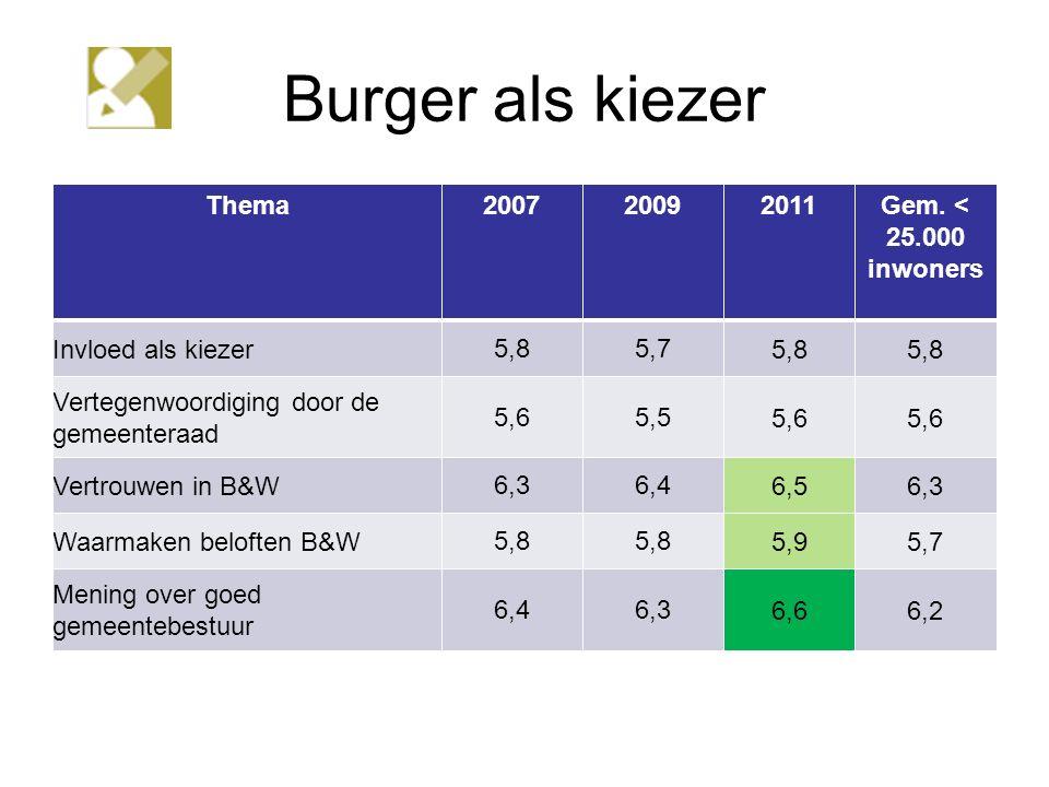 Burger als kiezer Thema200720092011Gem.