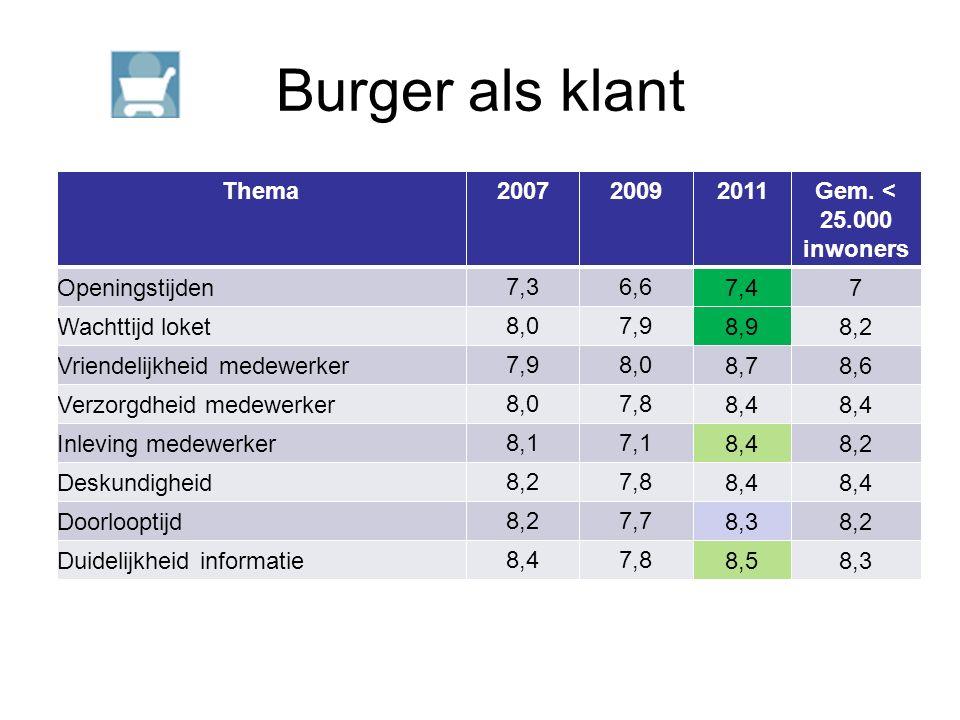 Burger als klant Thema200720092011Gem.