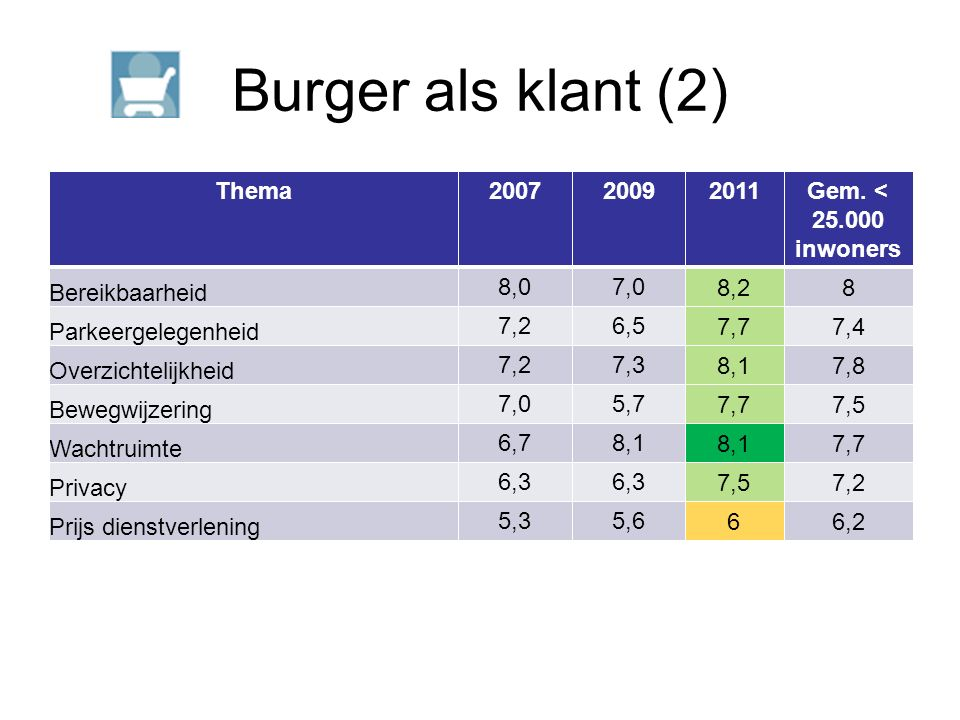 Burger als klant (2) Thema200720092011Gem.