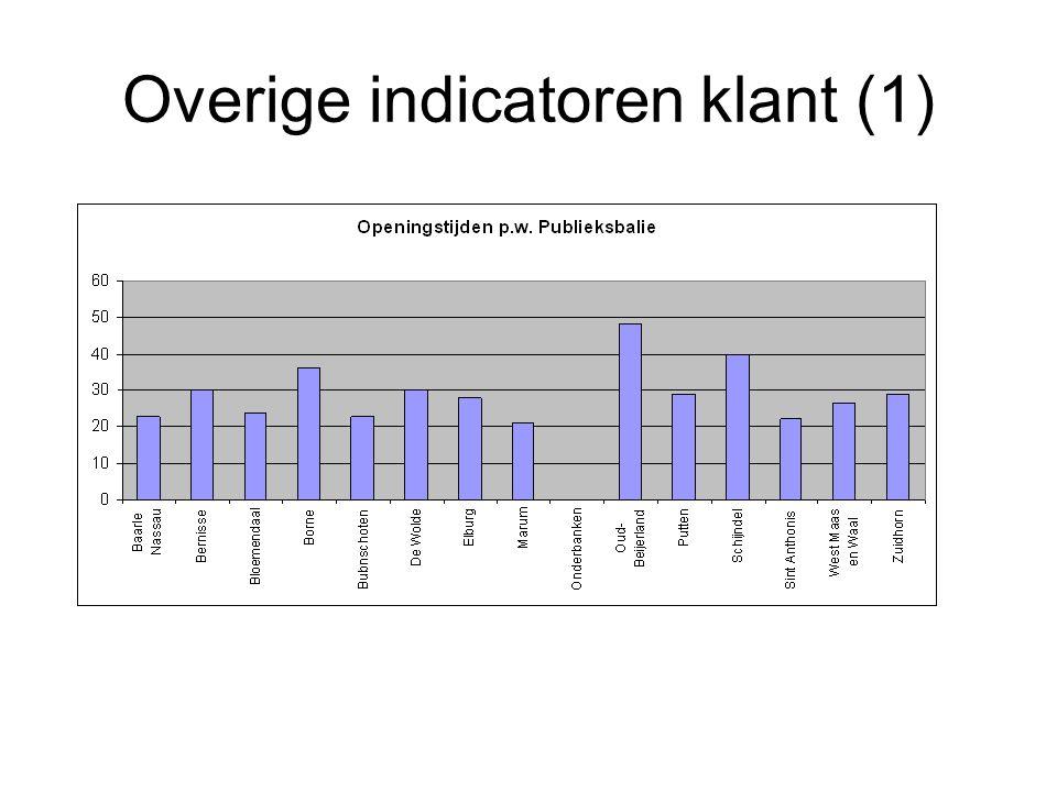 Overige indicatoren klant (1)
