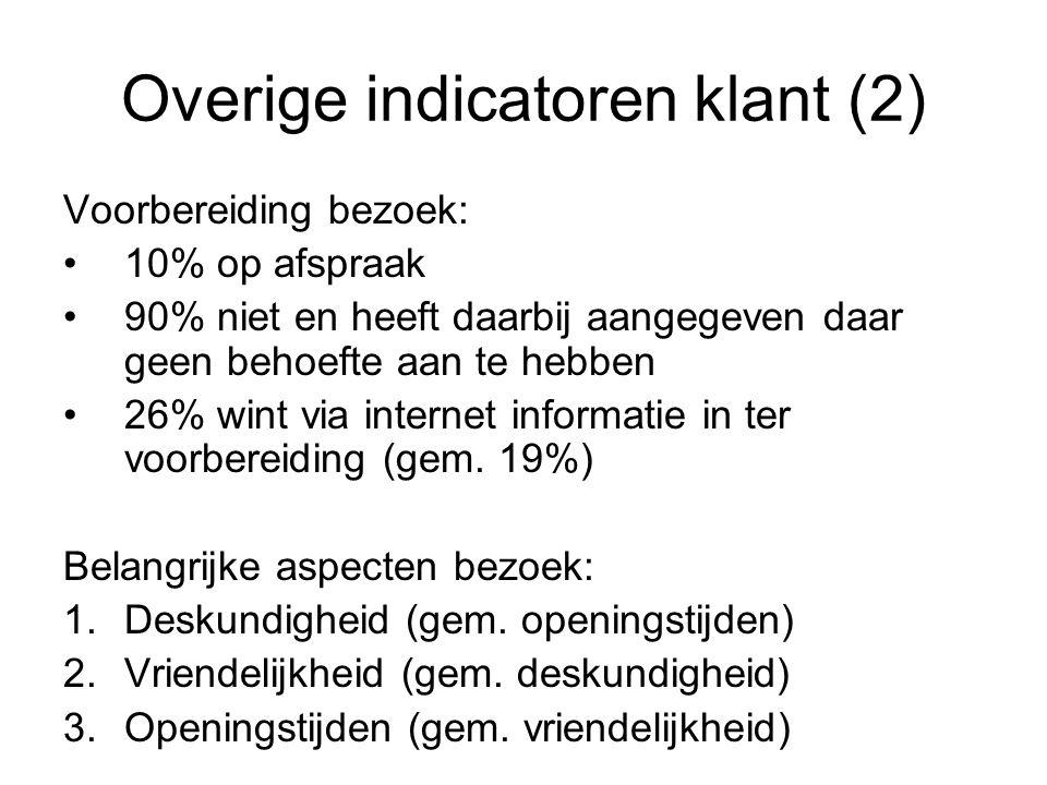 Overige indicatoren klant (2) Voorbereiding bezoek: 10% op afspraak 90% niet en heeft daarbij aangegeven daar geen behoefte aan te hebben 26% wint via internet informatie in ter voorbereiding (gem.