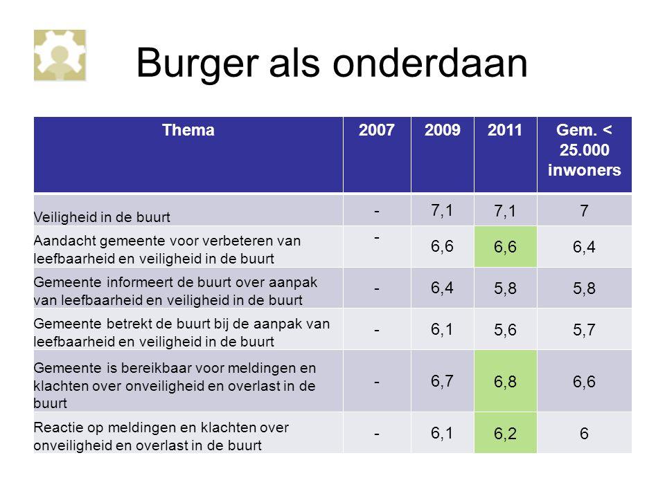 Burger als onderdaan Thema200720092011Gem.