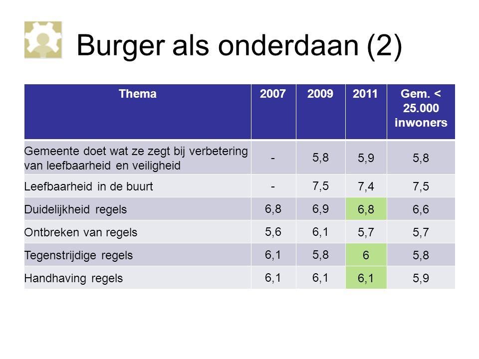 Burger als onderdaan (2) Thema200720092011Gem.