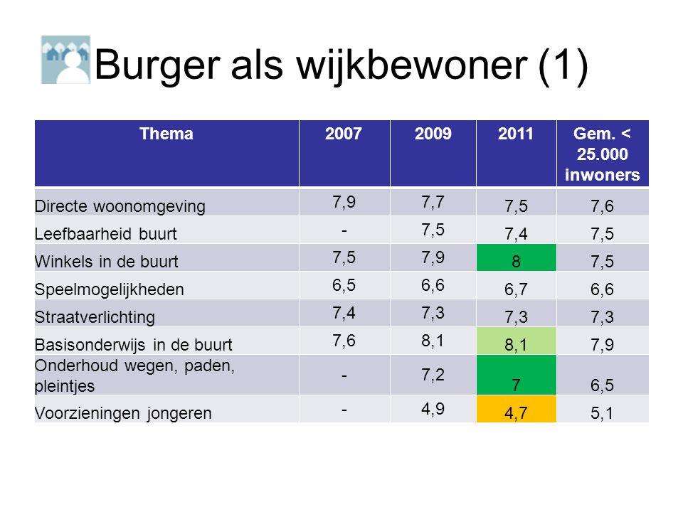 Burger als wijkbewoner (1) Thema200720092011Gem.