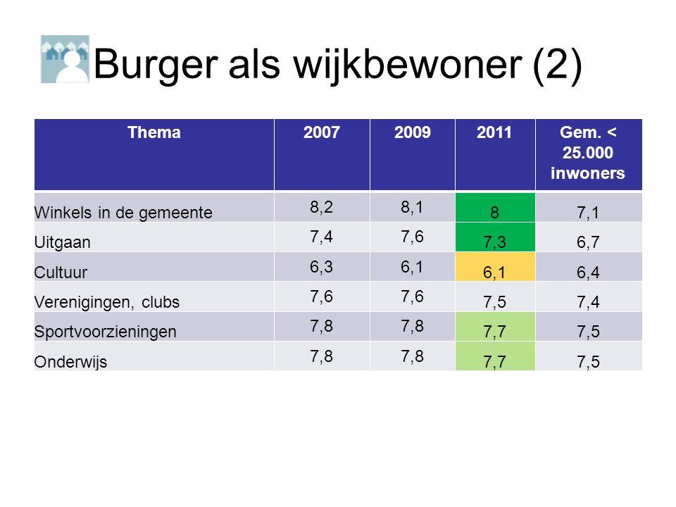 Burger als wijkbewoner (2) Thema200720092011Gem.
