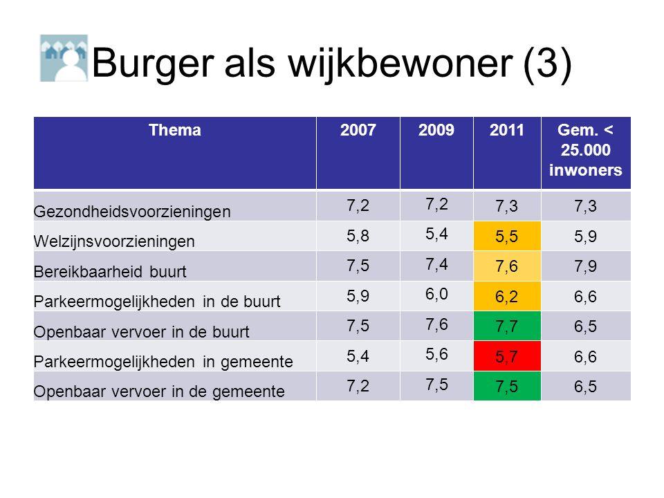 Burger als wijkbewoner (3) Thema200720092011Gem.