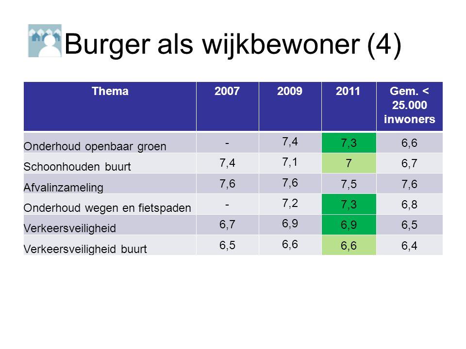 Burger als wijkbewoner (4) Thema200720092011Gem.