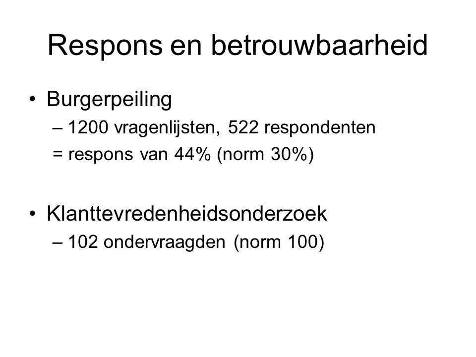 Respons en betrouwbaarheid Burgerpeiling –1200 vragenlijsten, 522 respondenten = respons van 44% (norm 30%) Klanttevredenheidsonderzoek –102 ondervraagden (norm 100)
