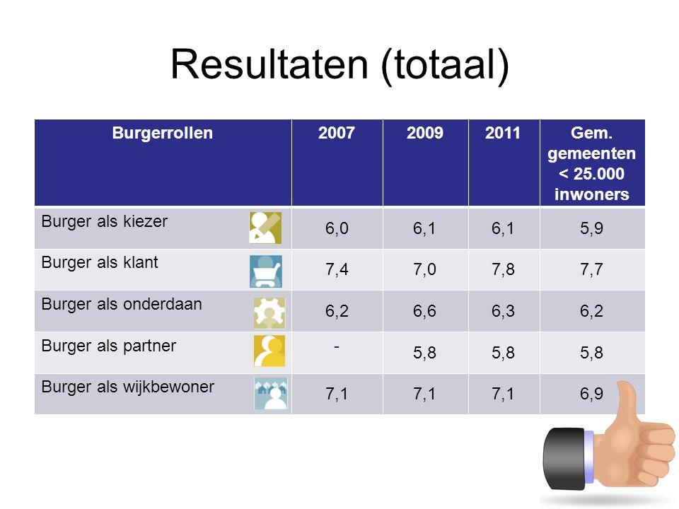 Resultaten (totaal) Burgerrollen200720092011Gem.