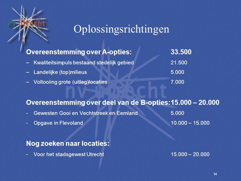 14 Oplossingsrichtingen Overeenstemming over A-opties:33.500 –Kwaliteitsimpuls bestaand stedelijk gebied21.500 –Landelijke (top)milieus5.000 –Voltooiing grote (uitleg)locaties7.000 Overeenstemming over deel van de B-opties:15.000 – 20.000 -Gewesten Gooi en Vechtstreek en Eemland5.000 -Opgave in Flevoland10.000 – 15.000 Nog zoeken naar locaties: -Voor het stadsgewest Utrecht15.000 – 20.000