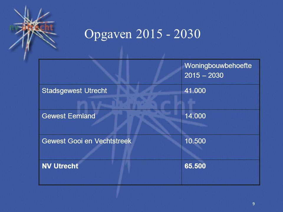 9 Opgaven 2015 - 2030 Woningbouwbehoefte 2015 – 2030 Stadsgewest Utrecht41.000 Gewest Eemland14.000 Gewest Gooi en Vechtstreek10.500 NV Utrecht65.500